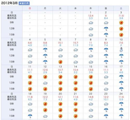 120329_tenki_002. 東京の過去の天気 ...